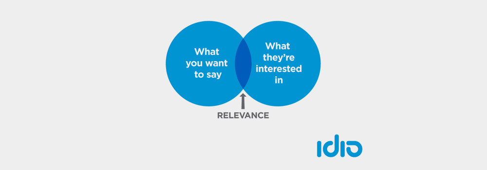idio content marketing venn diagram